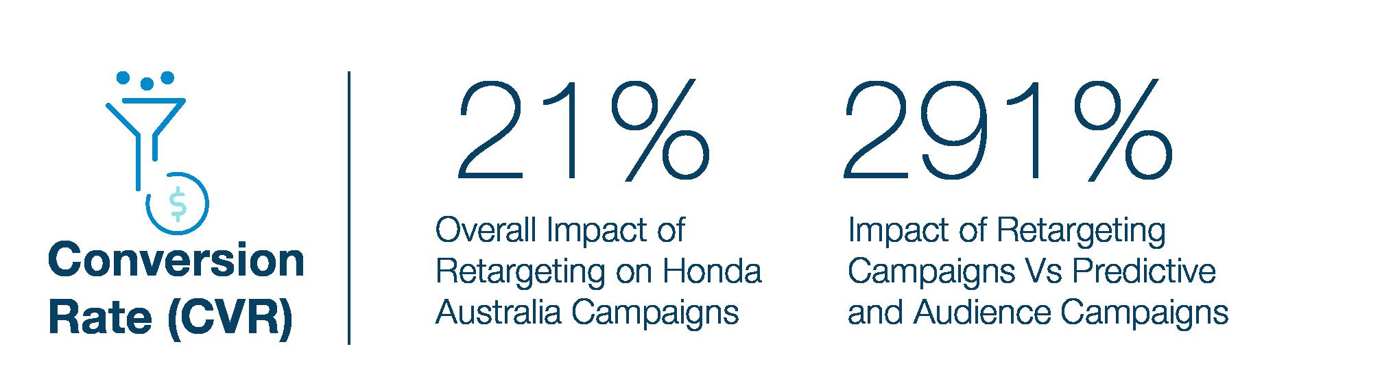 HONDA AUSTRALIA、TABOOLAリターゲティグに よりコンバージョン率が291%増加